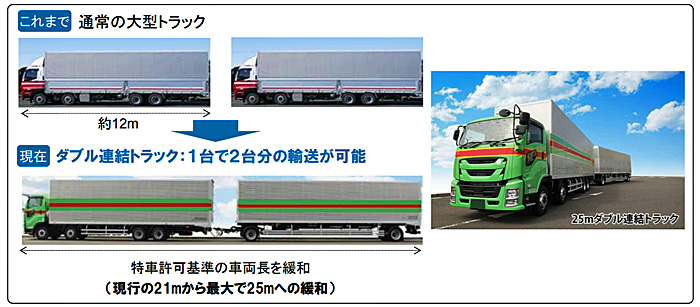 20190808kokkosyo2 - 国交省/「ダブル連結トラック」の対象路線を東名や圏央道等に拡充