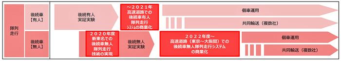 官民ITS構想・ロードマップ2019(IT総合戦略本部決定)におけるスケジュール