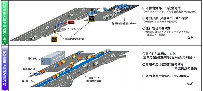 ロードマップの実現に向けたインフラ面の対応(イメージ)
