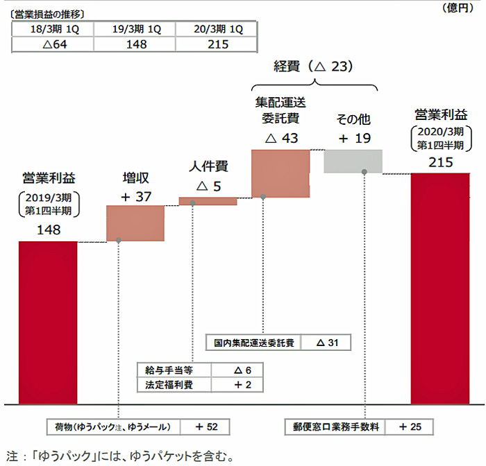 20190809yuseiyubin - 日本郵政/4~6月の郵便・物流事業は増収増益