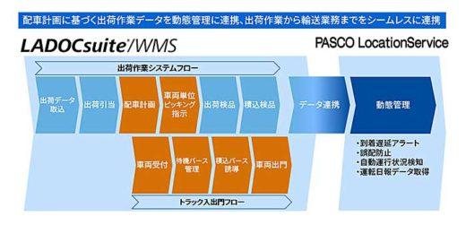 20190820toshiba 520x251 - 東芝デジタルソリューションズ/倉庫管理システムに新バージョン