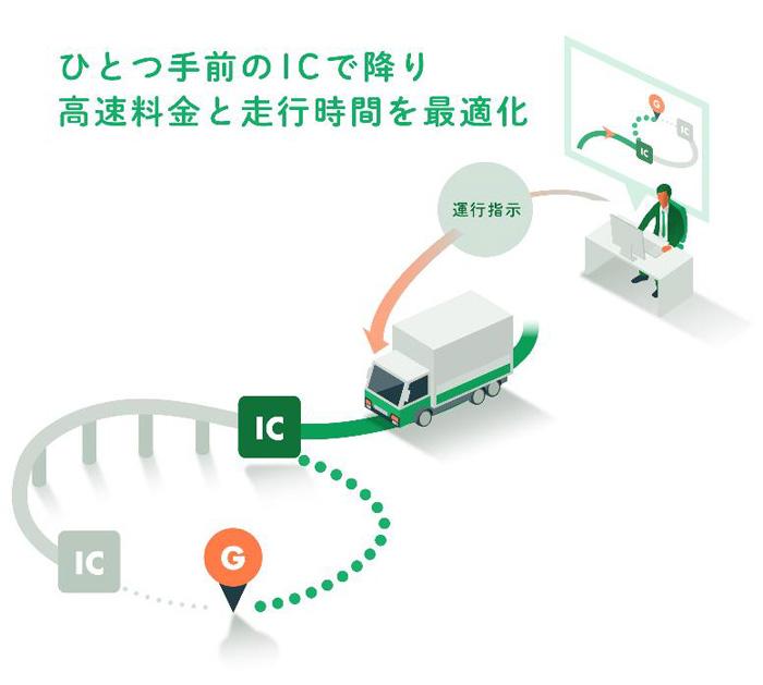 「乗降IC指定」のイメージ図