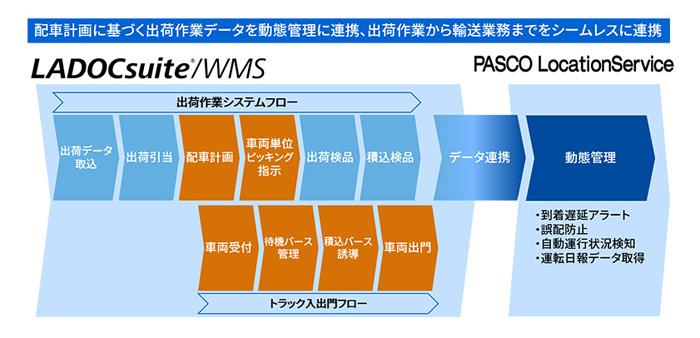 東芝デジタル/倉庫管理ソリューションの新バージョンを発表