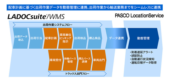 「LADOCsuite/WMS」と「PLS」を利用した運用イメージ図