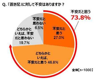 20190826nasta1 - ナスタ/意識調査、EC利用者の73.8%が「置き配」に不安