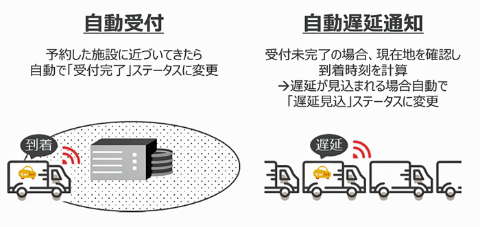 サービス連携イメージ
