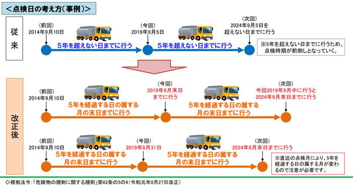 移動タンク貯蔵所点検日の考え方(事例)(全ト協)