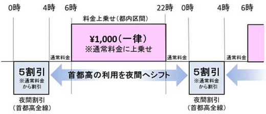 20190828tokyo1 520x224 - 東京2020大会中の首都高料金/ETC車両は夜間5割引