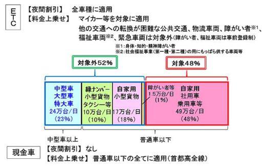 20190828tokyo2 520x324 - 東京2020大会中の首都高料金/ETC車両は夜間5割引