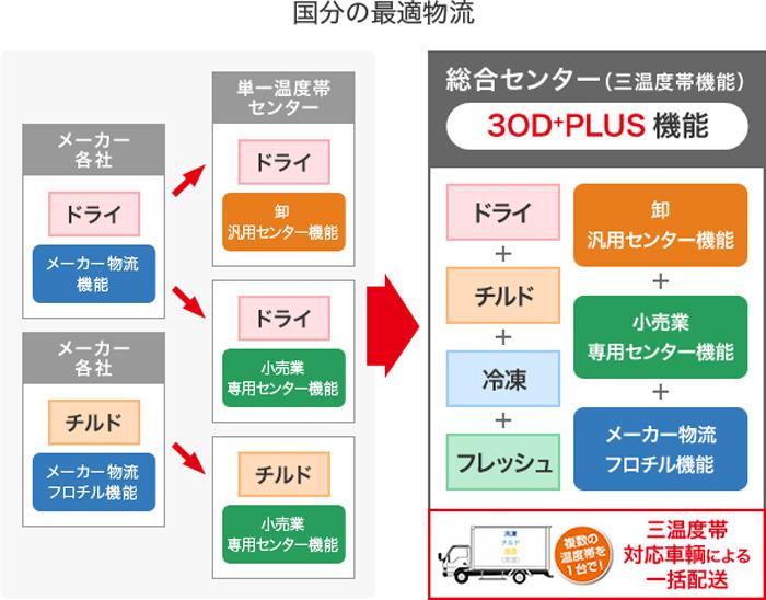 3OD+PLUSコンセプトの概要図