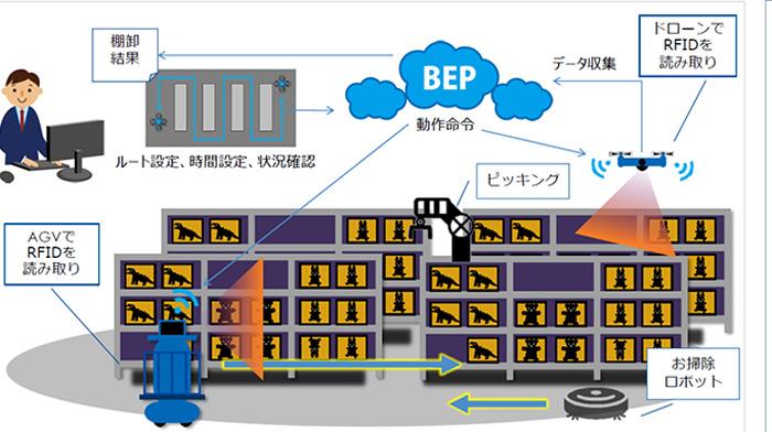 ドローン・ロボットを活用した倉庫内棚卸作業の完全自動化イメージ