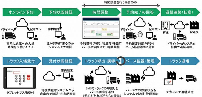 ムーボ・バース管理ソリューション「予約機能」「受付機能(SMSによる車両呼出し)」活用イメージ