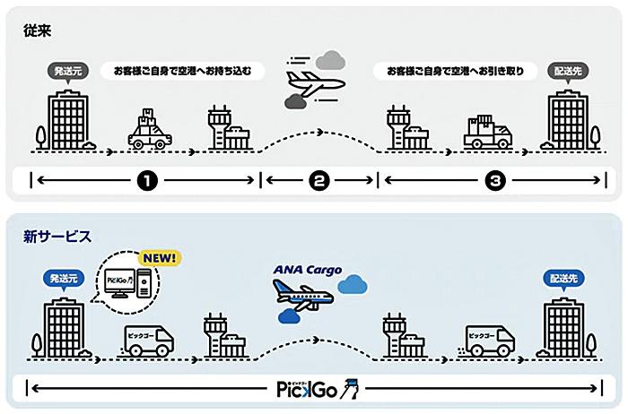 従来と新サービスのイメージ図