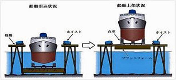 シップリフト図1