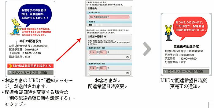 LINE「通知メッセージ」の仕組みイメージ