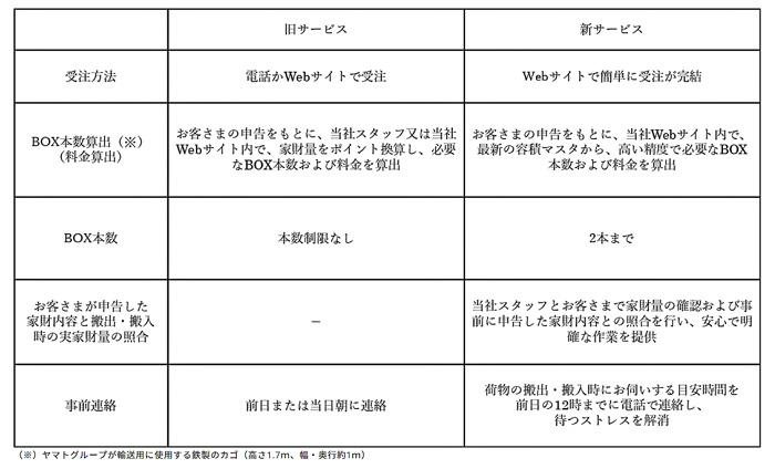 20190906yhc1 - ヤマトHC/休止の単身者向け引越サービスをリニューアル提供
