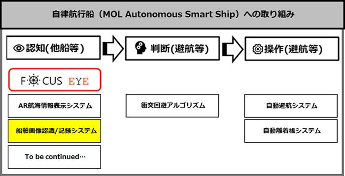 20190912mol3 - 商船三井/AI技術を活用した船舶画像認識システムの実証実験開始