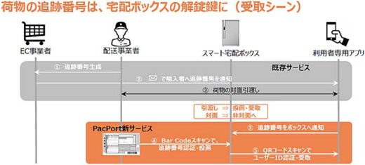 20190912pacport1 520x235 - PacPort/誤配送・なりすまし受取防止スマート宅配ボックス発売