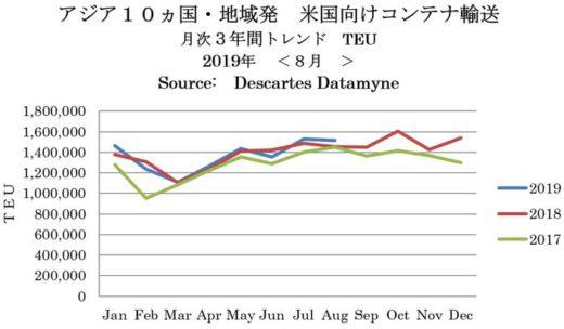 20190913beikoku 520x304 - 米国/8月のアジア発TEU3.6%増、7月のアジア向けTEU8.6%減