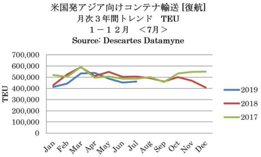20190913beikoku1 520x313 - 米国/8月のアジア発TEU3.6%増、7月のアジア向けTEU8.6%減