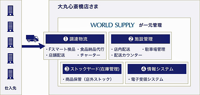 WS RSS(World Supply Retailing Support Service)概要図