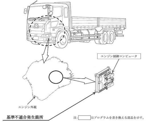 20190918hino 520x428 - 日野自動車/プロフィア2万4000台リコール