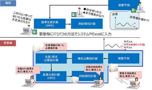 20190924sapporo 520x309 - サッポロ/AIによるロジスティクス領域の計画主導型システム導入