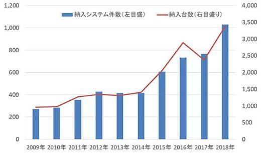 20190925agv 1 520x311 - AGV納入実績/大幅増で過去最高、運輸・倉庫業では導入進まず