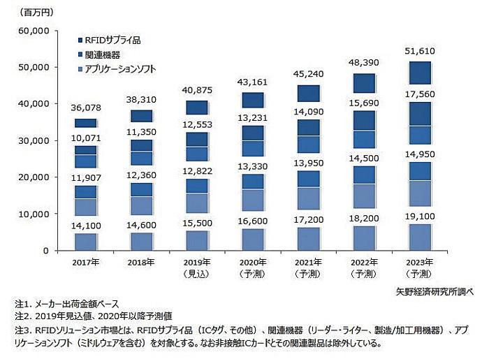RFIDソリューションの国内市場規模予測