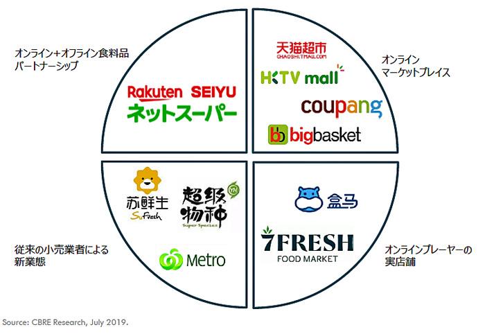 オンラインおよびオフラインの小売業者によるオムニチャネル分類