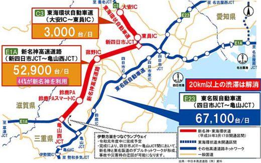 20191011nexconakanihon 520x325 - NEXCO中日本/新名神、東海環状道開通でメーカー物流効率化