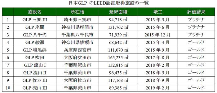 日本GLPのLEED認証取得施設の一覧