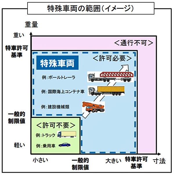 特殊車両の範囲(イメージ)