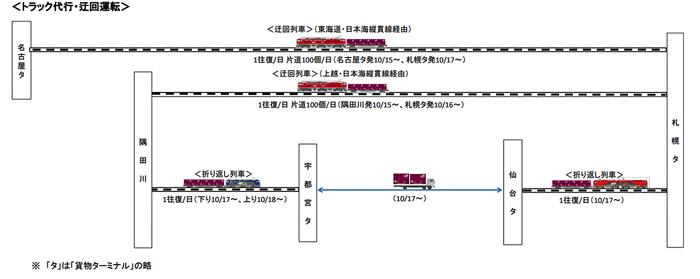 台風19号の影響による代行輸送・迂回運転(2019年10月16日現在)