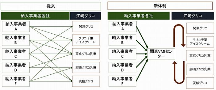 従来と新体制でのシステムフロー図