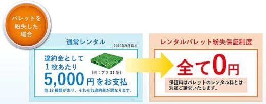 20191029upr 520x203 - UPR/業界初のレンタルパレット紛失保証制度を創設