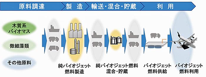 バイオジェット燃料のサプライチェーンイメージ