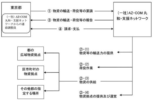 20191031tokyo 520x346 - 東京都/丸和運輸機関などと災害時物資輸送で連携