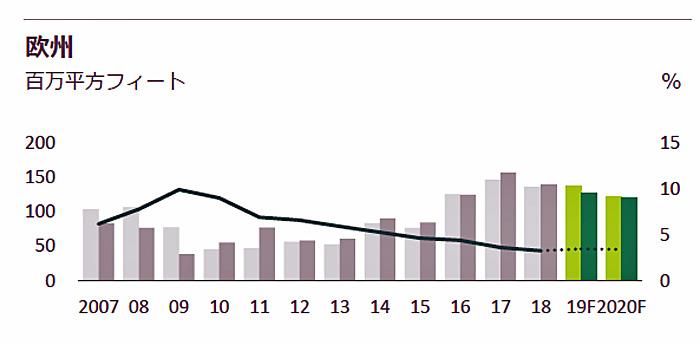 欧州の新規供給、新規需要、空室率