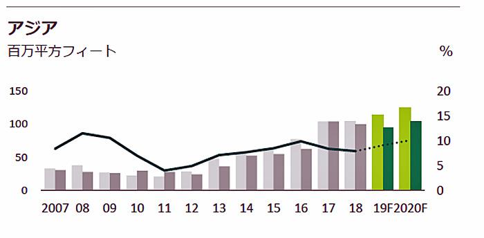 アジアの新規供給、新規需要、空室率
