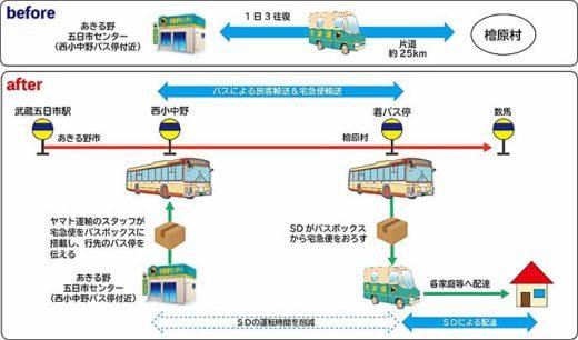 20191101yamato 520x306 - ヤマト運輸、西東京バス/路線バスで宅急便輸送