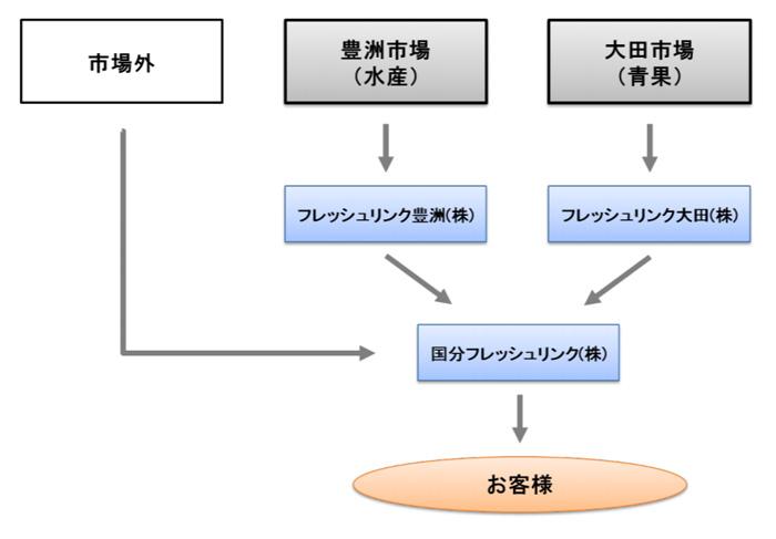20191106kokubu - 国分グループ本社/生鮮事業会社再編、生鮮流通全体最適化実現