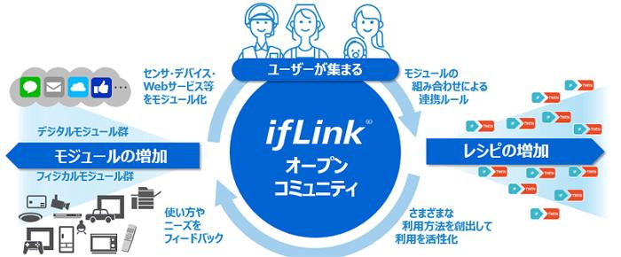 ifLinkオープンコミュニティイメージ図