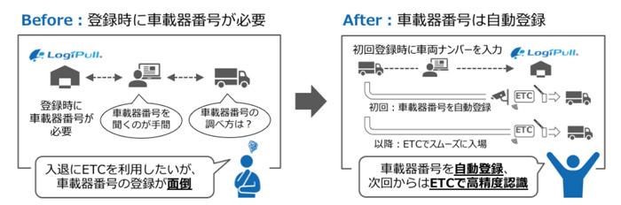 ETC・車番認識連動