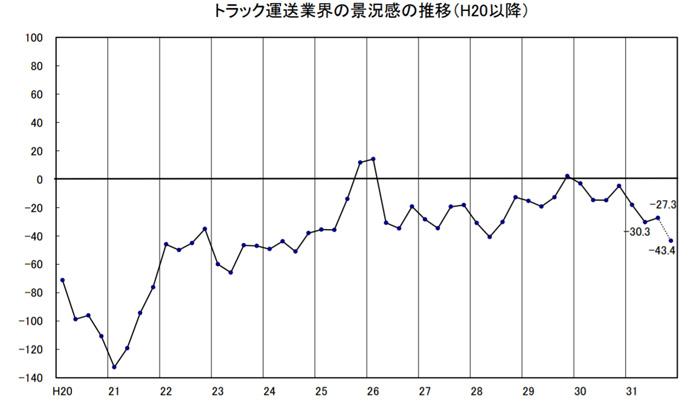 20191111ztntokyo - 全ト協/業界の景況感、今回は改善、今後は悪化の見通し