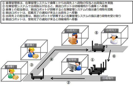 20191113tis 520x345 - TIS/福島・会津大学とラストワンマイル配送自動化で実証実験