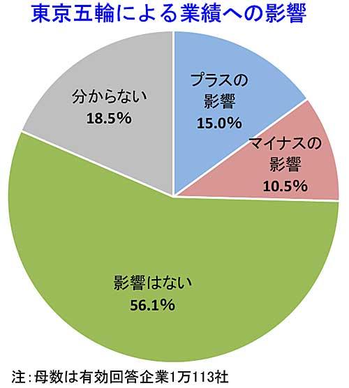 20191114tdb - 東京五輪/運輸・倉庫業の20.9%が「業績にマイナスの影響」