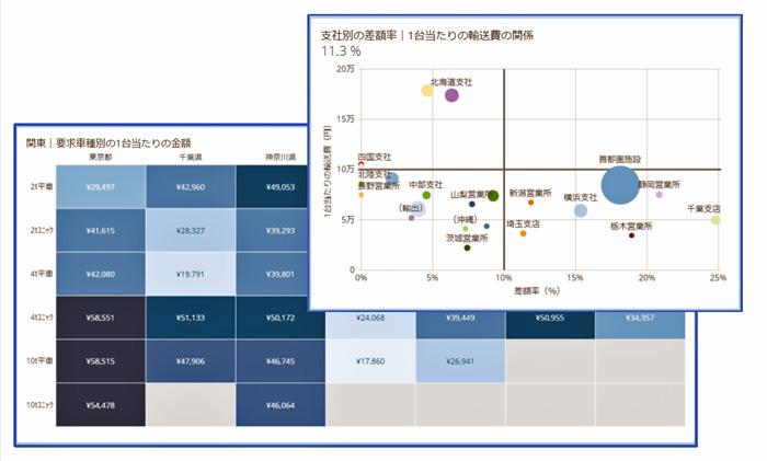 機器メーカーの輸送コストの分析