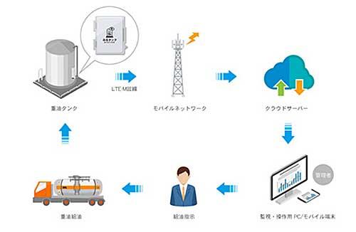 20191119kddi - KDDI等/IoTでビニールハウス燃料の配送効率化