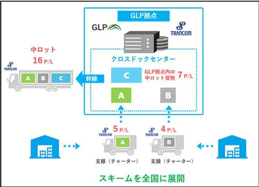 20191120glp 520x375 - 日本GLP/トランコムと提携、3大都市圏にXDセンター構築